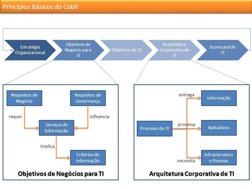 Princípios Básicos do Cobit Estratégia Organizacional Objetivos de Negócio para TI Objetivos de TI Arquitetura Corporativa de TI Scorecard de TI Requisitos de Negócio Requisitos de Governança Serviços de Informação Critérios de Informação Objetivos de Negócios para TI Processo de TI Informação Aplicativos Infraestrutura e Pessoas Arquitetura Corporativa de TI requerinfluencia implica entrega processa necessita
