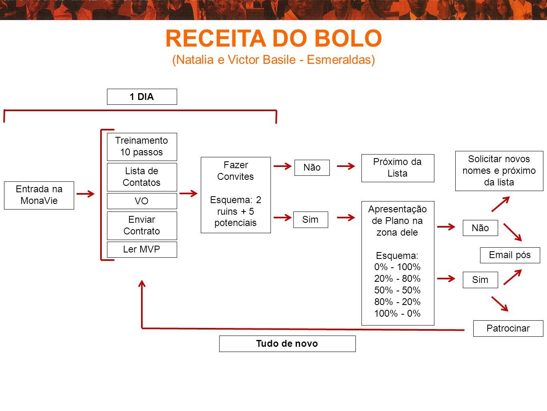 RECEITA DO BOLO (Natalia e Victor Basile - Esmeraldas) Entrada na MonaVie Treinamento 10 passos Enviar Contrato Lista de Contatos Ler MVP Fazer Convit