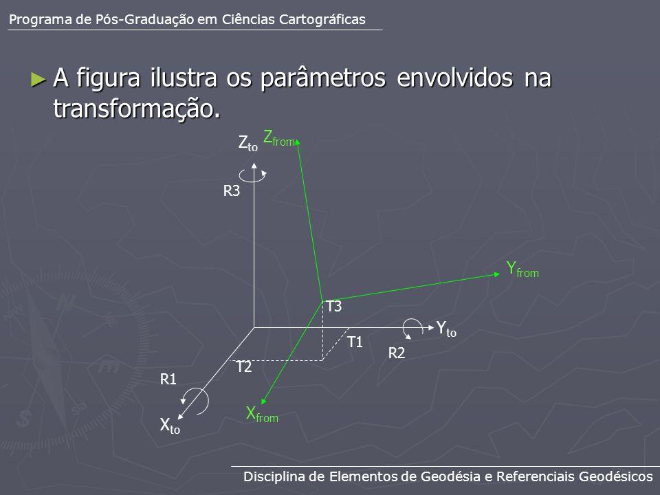 A figura ilustra os parâmetros envolvidos na transformação. A figura ilustra os parâmetros envolvidos na transformação. Programa de Pós-Graduação em C