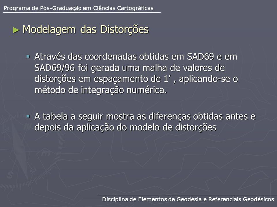 Modelagem das Distorções Modelagem das Distorções Através das coordenadas obtidas em SAD69 e em SAD69/96 foi gerada uma malha de valores de distorções
