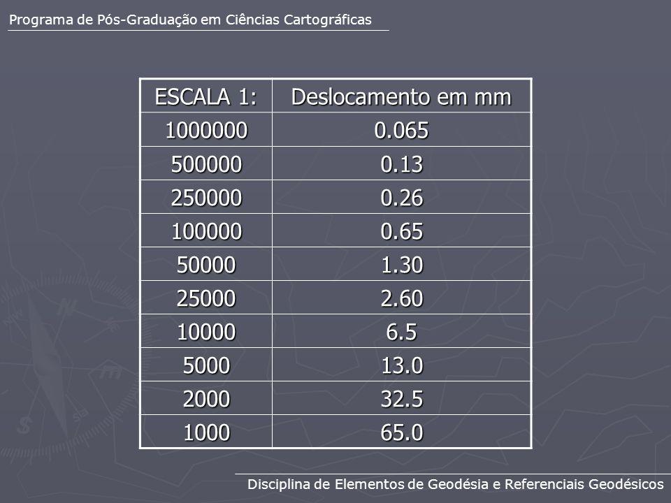 Programa de Pós-Graduação em Ciências Cartográficas Disciplina de Elementos de Geodésia e Referenciais Geodésicos ESCALA 1: Deslocamento em mm 1000000