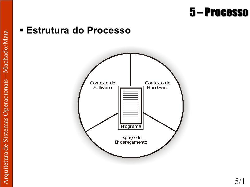 Arquitetura de Sistemas Operacionais – Machado/Maia 5 – Processo Estrutura do Processo 5/1