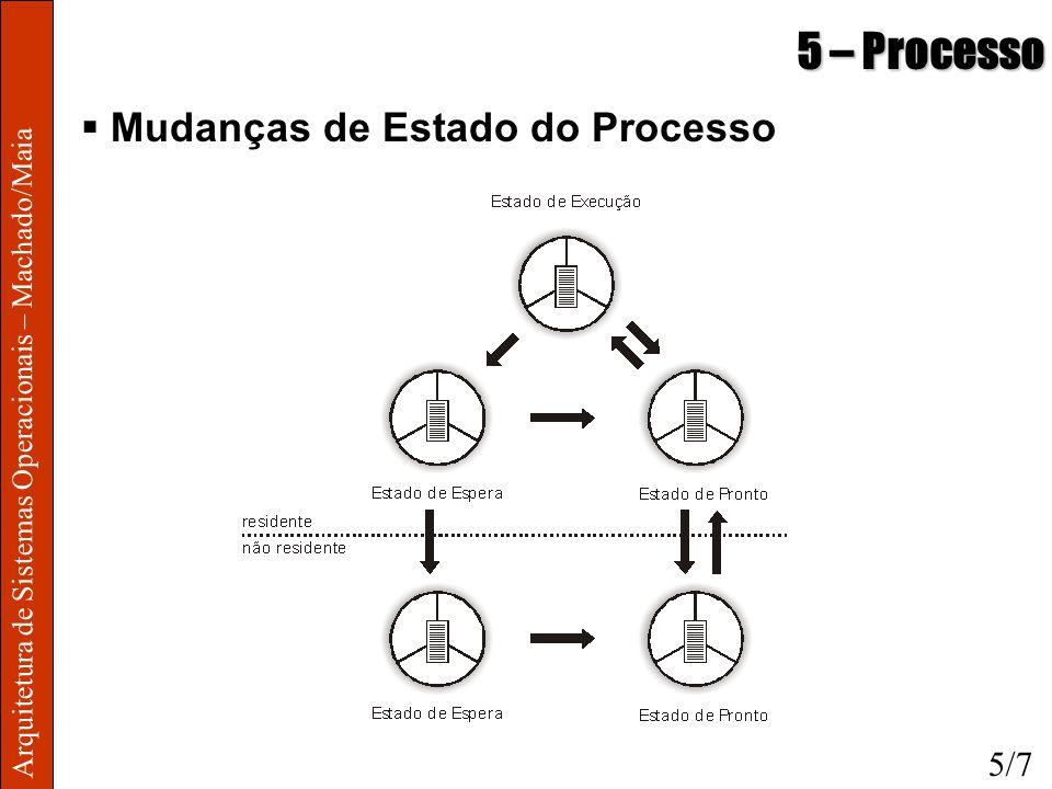Arquitetura de Sistemas Operacionais – Machado/Maia 5 – Processo Mudanças de Estado do Processo 5/7