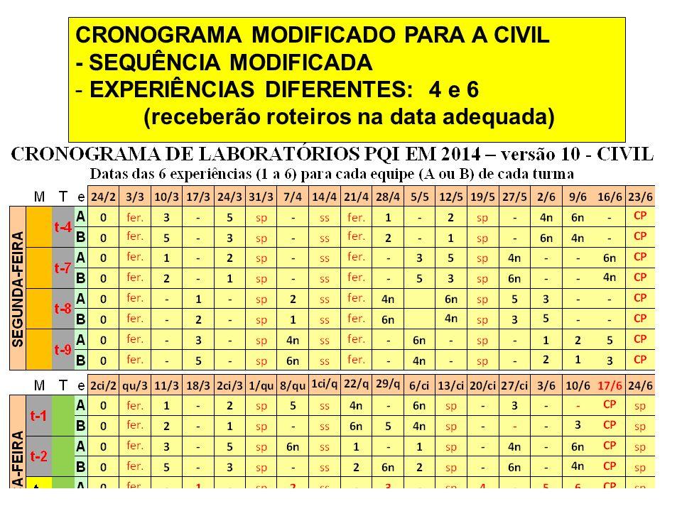 CRONOGRAMA MODIFICADO PARA A CIVIL - SEQUÊNCIA MODIFICADA - EXPERIÊNCIAS DIFERENTES: 4 e 6 (receberão roteiros na data adequada)