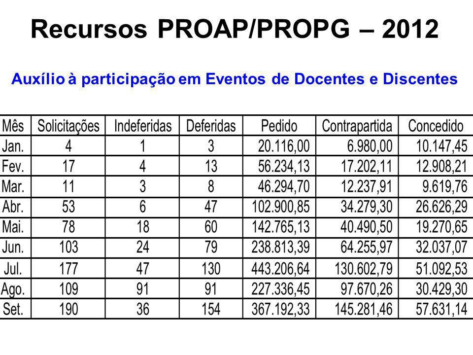 Recursos PROAP/PROPG – 2012 Auxílio à participação em Eventos de Docentes e Discentes