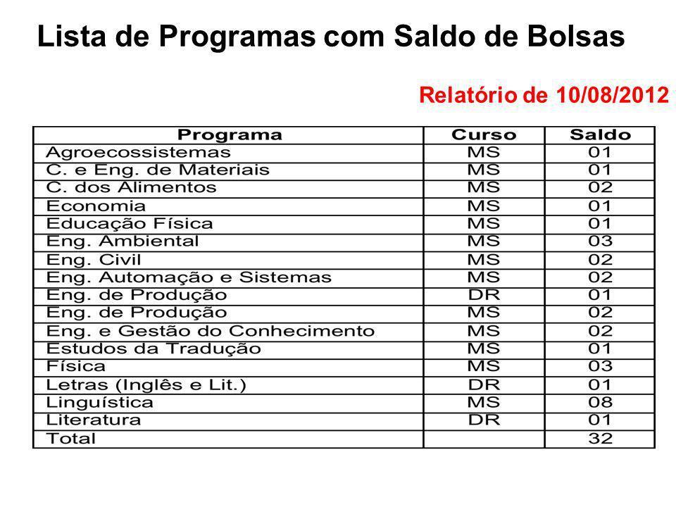 Lista de Programas com Saldo de Bolsas Relatório de 10/08/2012