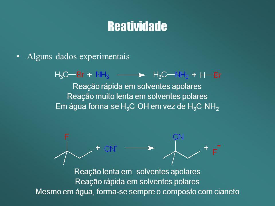 Reatividade Alguns dados experimentais Reação rápida em solventes apolares Reação muito lenta em solventes polares Em água forma-se H 3 C-OH em vez de