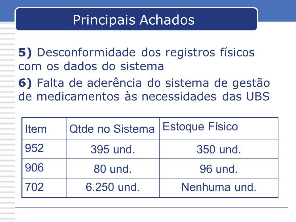 Principais Achados 5) Desconformidade dos registros físicos com os dados do sistema 6) Falta de aderência do sistema de gestão de medicamentos às nece
