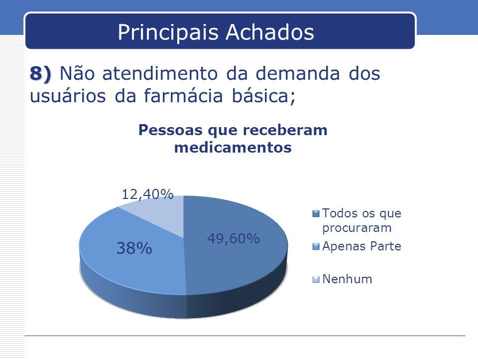 Principais Achados 8) 8) Não atendimento da demanda dos usuários da farmácia básica;