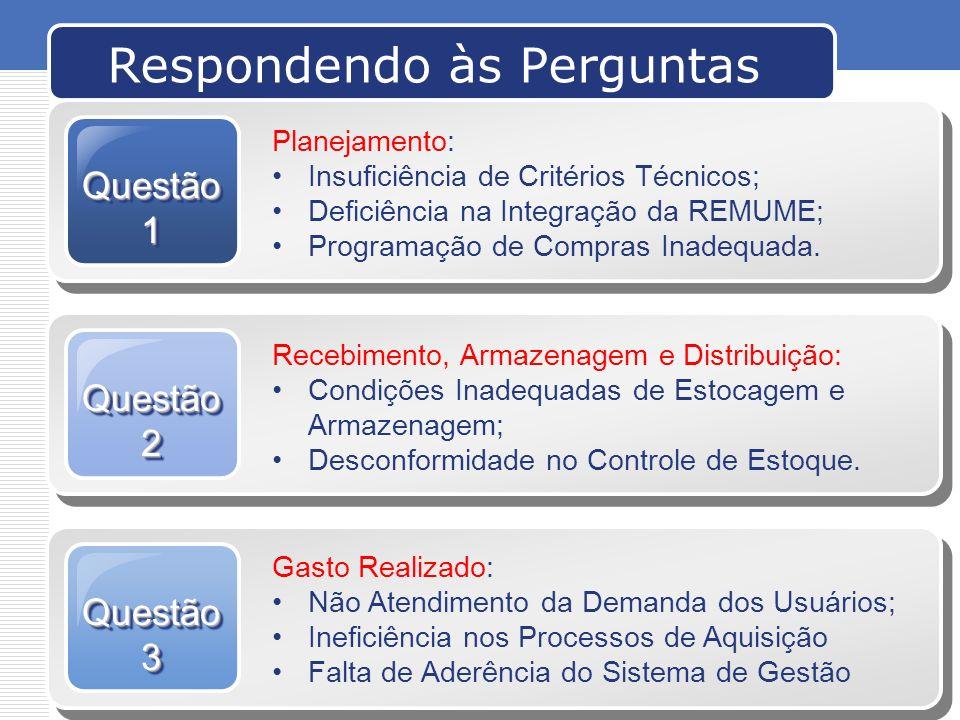 www.themegallery.comCompany Logo Respondendo às Perguntas Questão1Questão1 Planejamento: Insuficiência de Critérios Técnicos; Deficiência na Integraçã