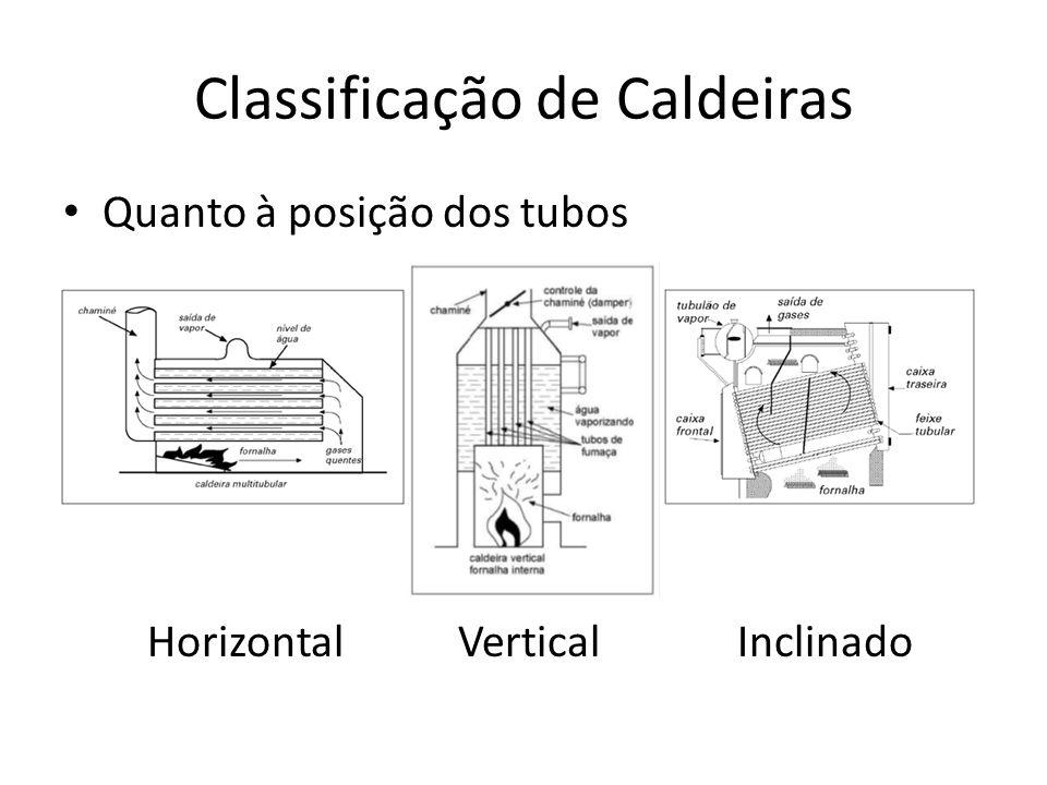 Classificação de Caldeiras Quanto à posição dos tubos Horizontal Vertical Inclinado