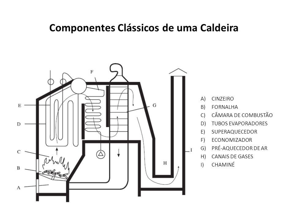 Componentes Clássicos de uma Caldeira A)CINZEIRO B)FORNALHA C)CÂMARA DE COMBUSTÃO D)TUBOS EVAPORADORES E)SUPERAQUECEDOR F)ECONOMIZADOR G)PRÉ-AQUECEDOR