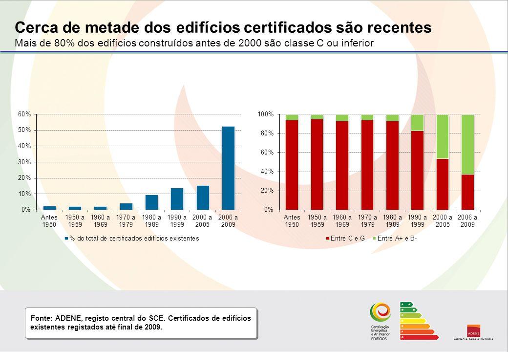 Cerca de metade dos edifícios certificados são recentes Mais de 80% dos edifícios construídos antes de 2000 são classe C ou inferior Fonte: ADENE, registo central do SCE.