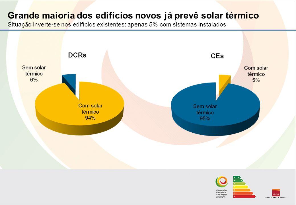 Grande maioria dos edifícios novos já prevê solar térmico Situação inverte-se nos edifícios existentes: apenas 5% com sistemas instalados