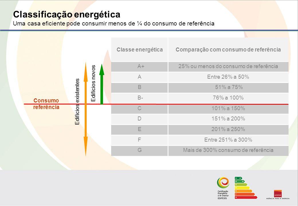 Classificação energética Uma casa eficiente pode consumir menos de ¼ do consumo de referência Classe energéticaComparação com consumo de referência A+25% ou menos do consumo de referência AEntre 26% a 50% B 51% a 75% B-76% a 100% C101% a 150% D151% a 200% E201% a 250% FEntre 251% a 300% GMais de 300% consumo de referência Edifícios novos Edifícios existentes Consumo referência