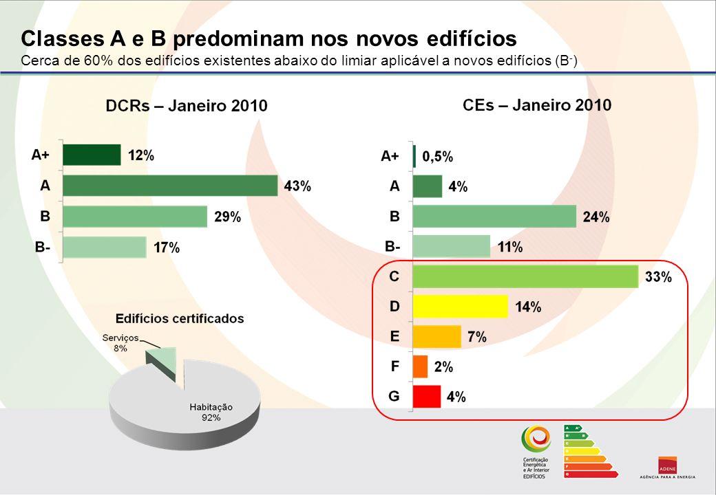 Classes A e B predominam nos novos edifícios Cerca de 60% dos edifícios existentes abaixo do limiar aplicável a novos edifícios (B - )