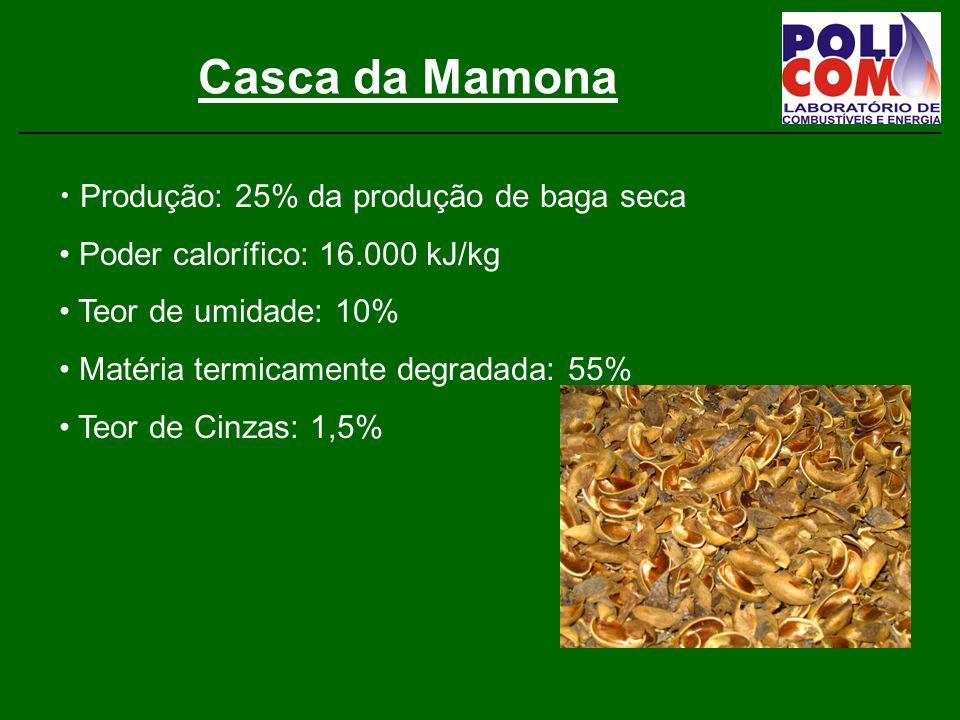 Casca da Mamona Produção: 25% da produção de baga seca Poder calorífico: 16.000 kJ/kg Teor de umidade: 10% Matéria termicamente degradada: 55% Teor de Cinzas: 1,5%