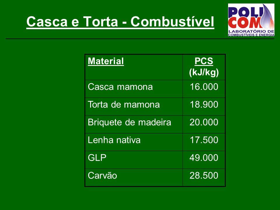 Casca e Torta - Combustível MaterialPCS (kJ/kg) Casca mamona16.000 Torta de mamona18.900 Briquete de madeira20.000 Lenha nativa17.500 GLP49.000 Carvão28.500