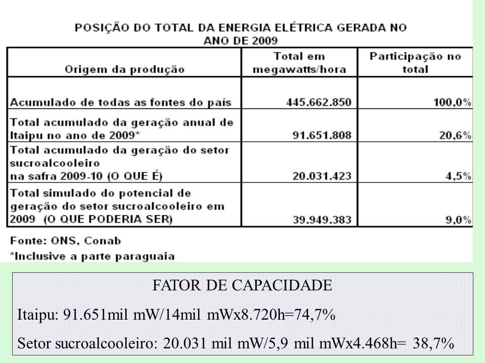 FATOR DE CAPACIDADE Itaipu: 91.651mil mW/14mil mWx8.720h=74,7% Setor sucroalcooleiro: 20.031 mil mW/5,9 mil mWx4.468h= 38,7%