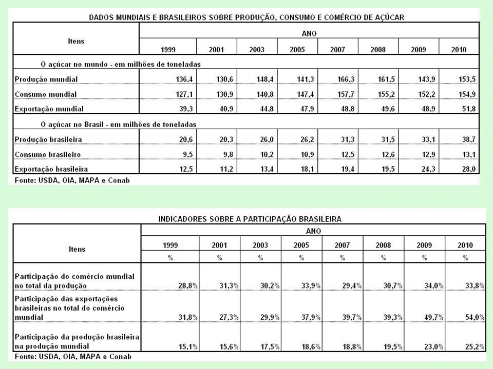 A PRODUÇÃO DE CANA-DE-AÇÚCAR NO BRASIL: SÉRIE DOS ÚLTIMOS 40 ANOS E A NECESSIDADE PARA OS PRÓXIMOS DEZ ANOS