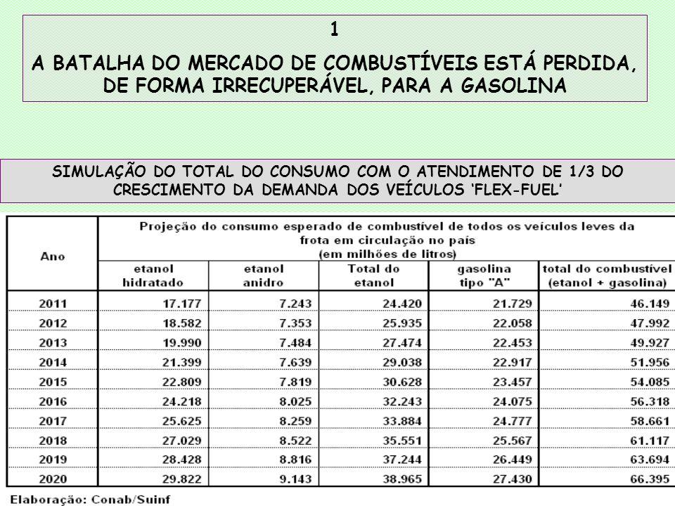 SIMULAÇÃO DO TOTAL DO CONSUMO COM O ATENDIMENTO DE 1/3 DO CRESCIMENTO DA DEMANDA DOS VEÍCULOS FLEX-FUEL 1 A BATALHA DO MERCADO DE COMBUSTÍVEIS ESTÁ PERDIDA, DE FORMA IRRECUPERÁVEL, PARA A GASOLINA