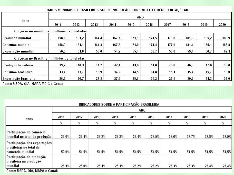 CICLO DO CARRO A ÁLCOOL CICLO DAS EXPORTAÇÕES DE AÇÚCAR 127,7 mi ton 222,6 mi ton +9.888 a cada ano 381,4 mi ton +11.349 a cada ano 625,0 mi ton +40.591 a cada ano CICLO DA BIOMASSA