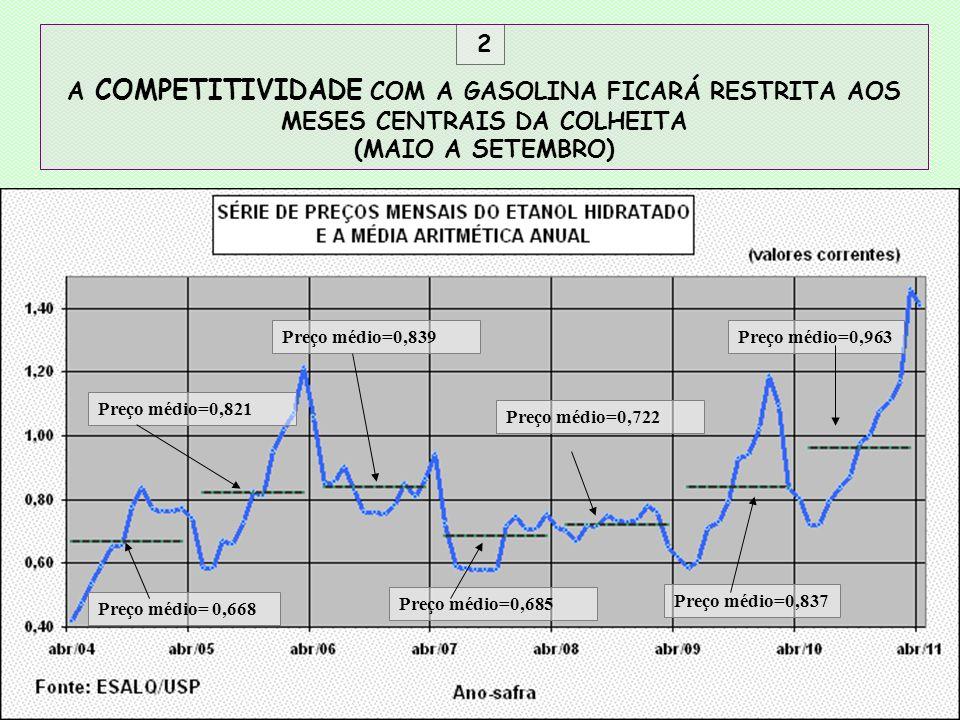 2 A COMPETITIVIDADE COM A GASOLINA FICARÁ RESTRITA AOS MESES CENTRAIS DA COLHEITA (MAIO A SETEMBRO) Preço médio= 0,668 Preço médio=0,821 Preço médio=0,722 Preço médio=0,837 Preço médio=0,839 Preço médio=0,685 Preço médio=0,963