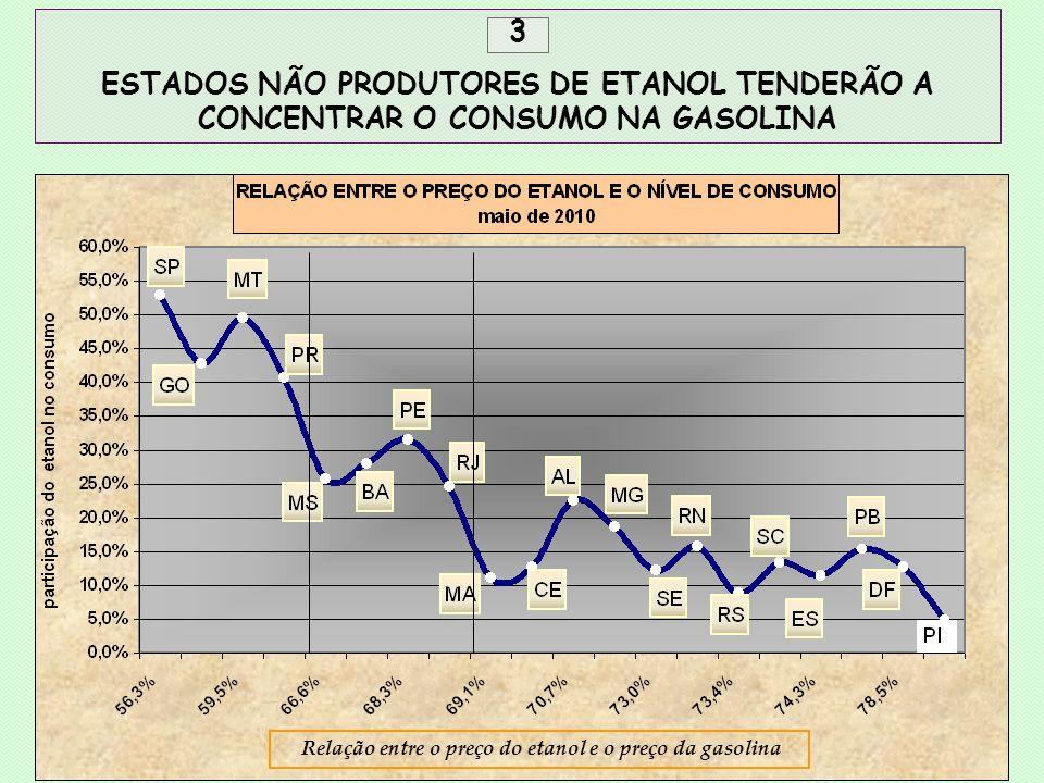 3 ESTADOS NÃO PRODUTORES DE ETANOL TENDERÃO A CONCENTRAR O CONSUMO NA GASOLINA Relação entre o preço do etanol e o preço da gasolina