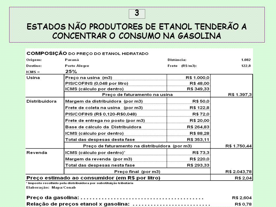 3 ESTADOS NÃO PRODUTORES DE ETANOL TENDERÃO A CONCENTRAR O CONSUMO NA GASOLINA