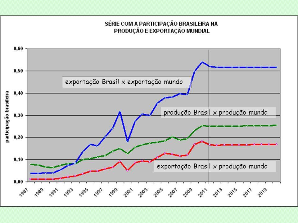 exportação Brasil x exportação mundo produção Brasil x produção mundo exportação Brasil x produção mundo