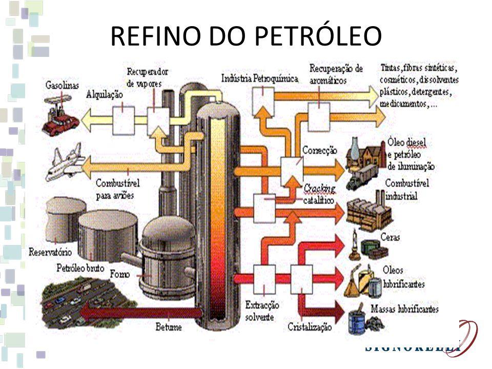 FONTES DE ENERGIA CONVENCIONAIS - PETRÓLEO FONTE COMBUSTÍVEL FÓSSIL RESULTANTE DA DECOMPOSIÇÃO ORGÂNICA. USO PRODUÇÃO DE ENERGIA ELÉTRICA, GASOLINA, D