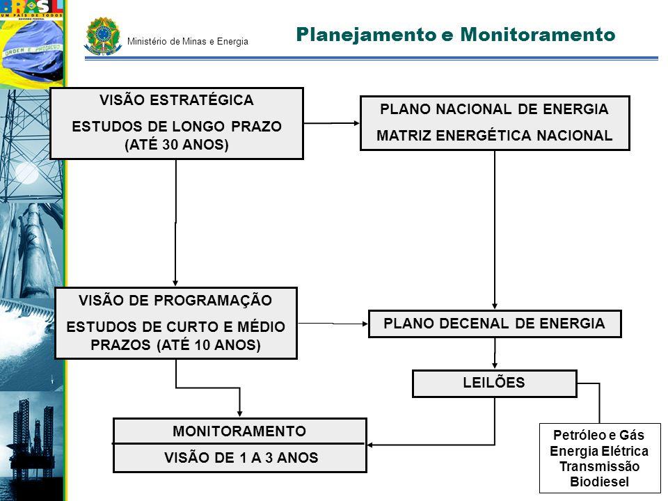 Planejamento e Monitoramento VISÃO ESTRATÉGICA ESTUDOS DE LONGO PRAZO (ATÉ 30 ANOS) VISÃO DE PROGRAMAÇÃO ESTUDOS DE CURTO E MÉDIO PRAZOS (ATÉ 10 ANOS)