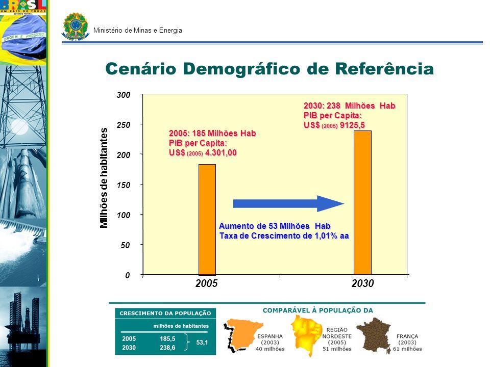 Ministério de Minas e Energia 0 100 200 300 400 500 1970198019902000201020202030, Cenário A Cenário B1 Cenário C Cenário B2 309,3 356,5 408,8 474,5 59,1 milhões de tEP CRESCIMENTO DO CONSUMO 1970 20052,9% ao ano 1980 20052,3% ao ano (2005-2030) A B1 B2 C 4,3% 3,7% 3,1% 2,5% Consumo final de energia: evolução Obs.: exclusive consumo não energético e consumo do setor energético 165,0 (2005)