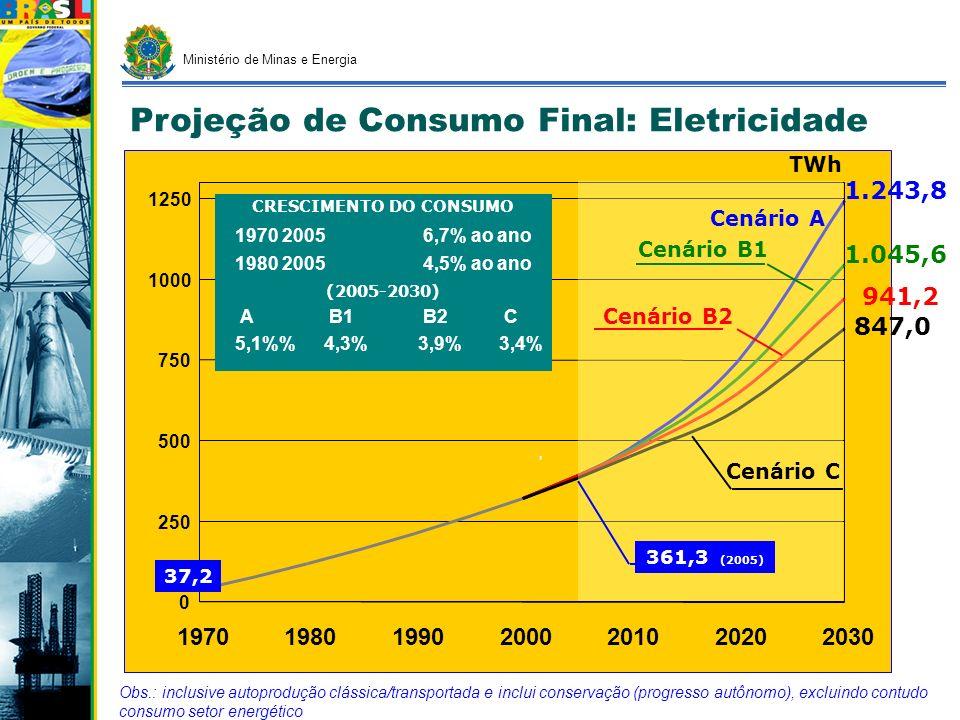 Ministério de Minas e Energia 0 250 500 750 1000 1250 1970198019902000201020202030, Obs.: inclusive autoprodução clássica/transportada e inclui conser