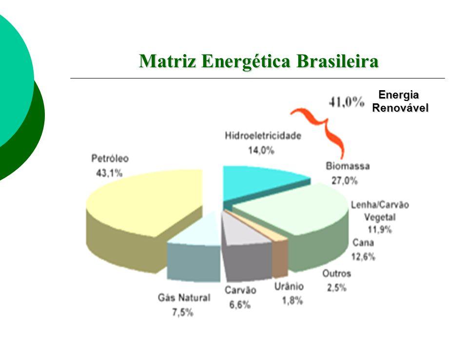 Energia Renovável Renovável Matriz Energética Brasileira