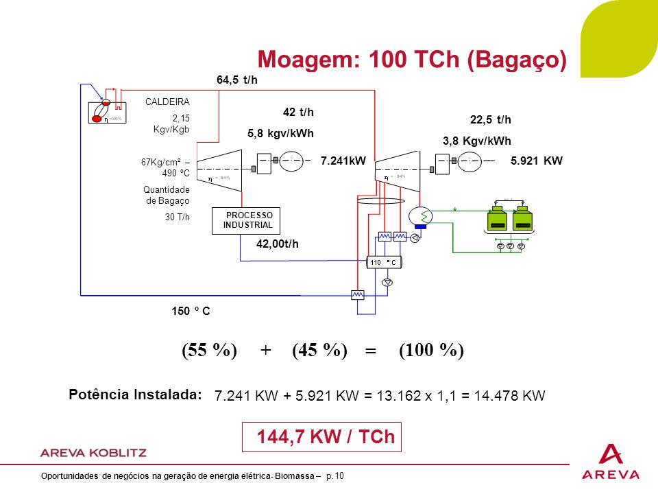 Moagem: 100 TCh (Bagaço) CALDEIRA 2,15 Kgv/Kgb 67Kg/cm² – 490 ºC Quantidade de Bagaço 30 T/h 64,5 t/h 42 t/h 5,8 kgv/kWh 7.241kW 150 º C 42,00t/h 5.921 KW 22,5 t/h 3,8 Kgv/kWh PROCESSO INDUSTRIAL 7.241 KW + 5.921 KW = 13.162 x 1,1 = 14.478 KW Potência Instalada: 144,7 KW / TCh (55 %)+(45 %)(100 %) = Oportunidades de negócios na geração de energia elétrica- Biomassa – p.10
