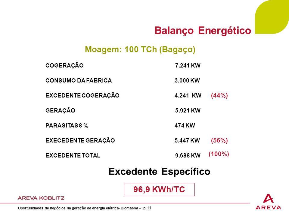 COGERAÇÃO 7.241 KW CONSUMO DA FABRICA 3.000 KW EXCEDENTE COGERAÇÃO 4.241 KW GERAÇÃO 5.921 KW PARASITAS 8 % 474 KW EXECEDENTE GERAÇÃO 5.447 KW EXCEDENTE TOTAL 9.688 KW Moagem: 100 TCh (Bagaço) 96,9 KWh/TC Excedente Específico Balanço Energético (44%) (56%) (100%) Oportunidades de negócios na geração de energia elétrica- Biomassa – p.11