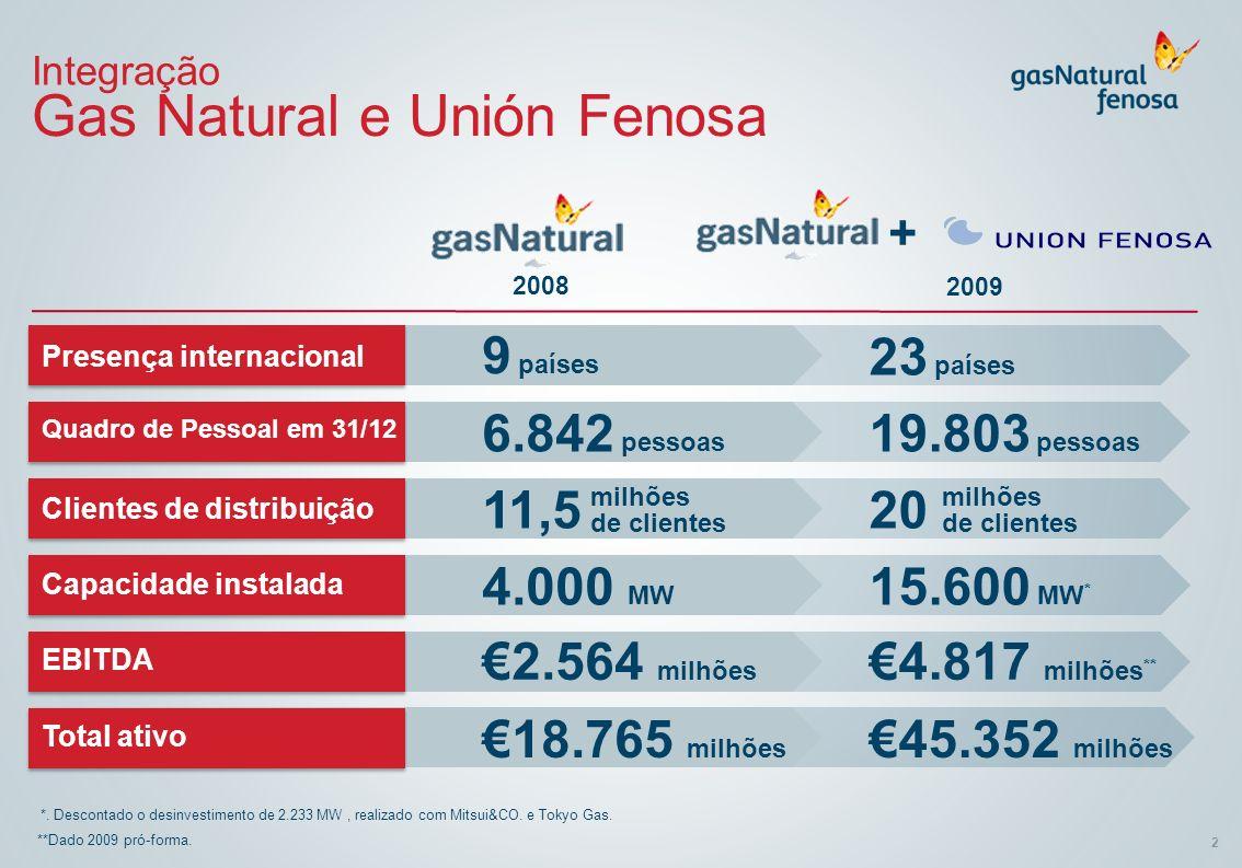 2 Integração Gas Natural e Unión Fenosa **Dado 2009 pró-forma. *. Descontado o desinvestimento de 2.233 MW, realizado com Mitsui&CO. e Tokyo Gas. + Pr