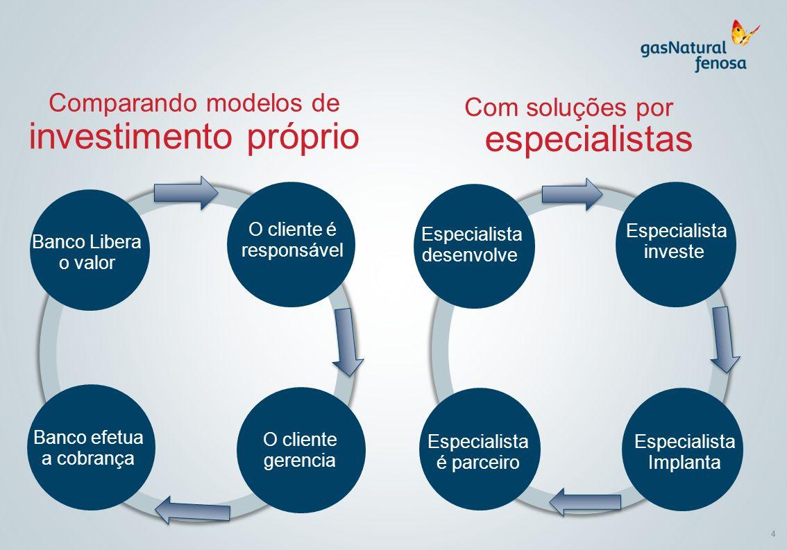 4 Comparando modelos de investimento próprio Banco Libera o valor O cliente é responsável O cliente gerencia Banco efetua a cobrança Especialista dese