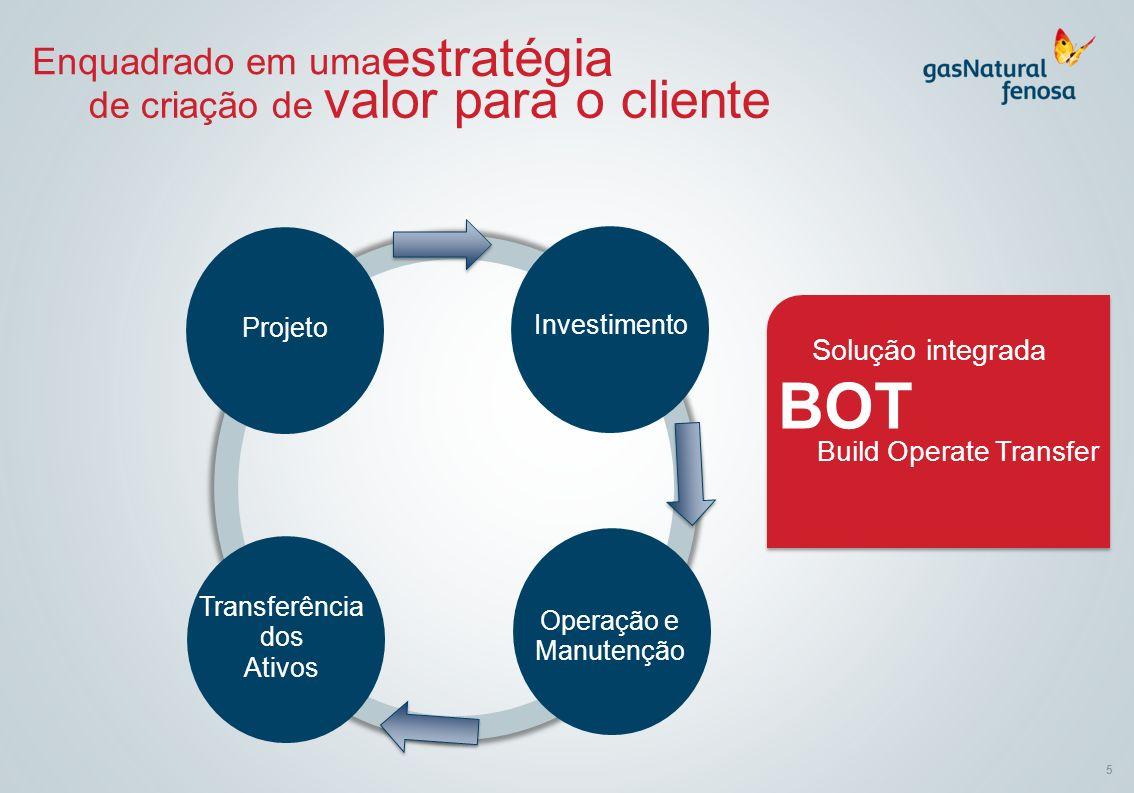 5 Enquadrado em uma estratégia de criação de valor para o cliente Projeto Investimento Operação e Manutenção Transferência dos Ativos Solução integrad