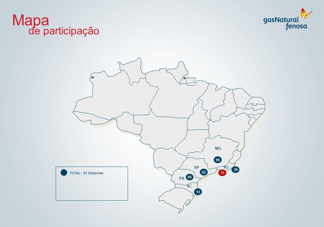 Mapa TOTAL: 95 Sistemas MG SP PR RJ SC 39 05 13 22 11 de participação