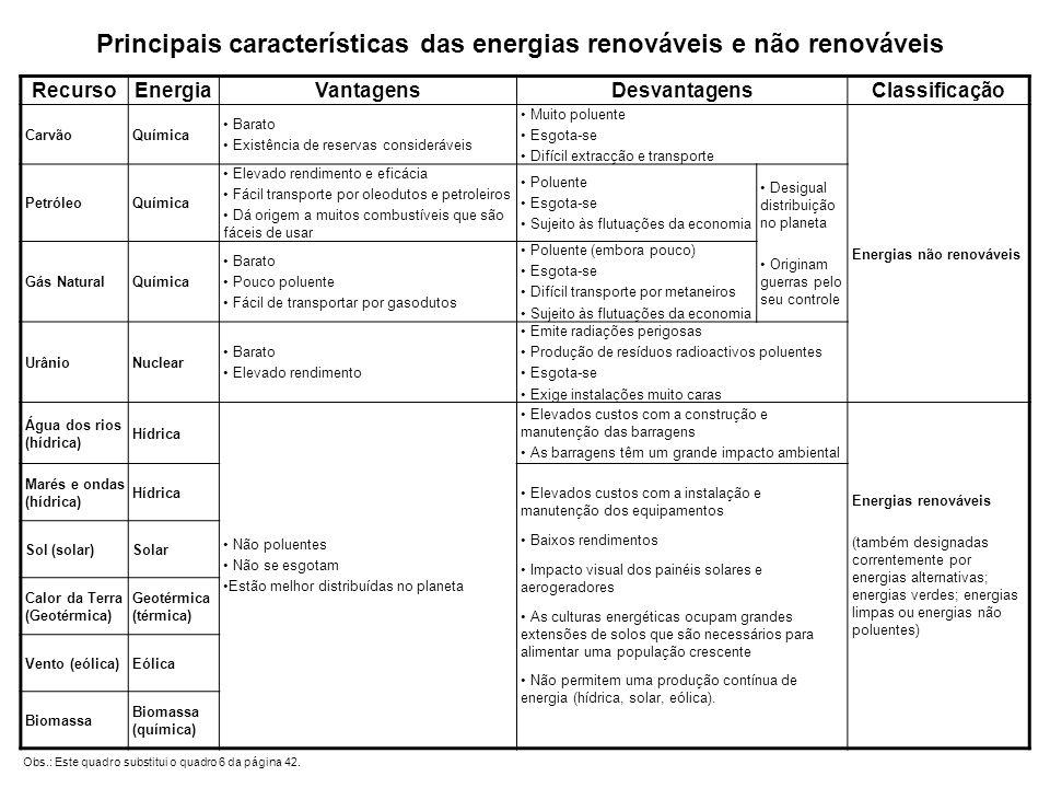 RecursoEnergiaVantagensDesvantagensClassificação CarvãoQuímica Barato Existência de reservas consideráveis Muito poluente Esgota-se Difícil extracção