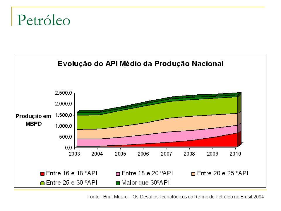 Petróleo Fonte : Bria, Mauro – Os Desafios Tecnológicos do Refino de Petróleo no Brasil,2004