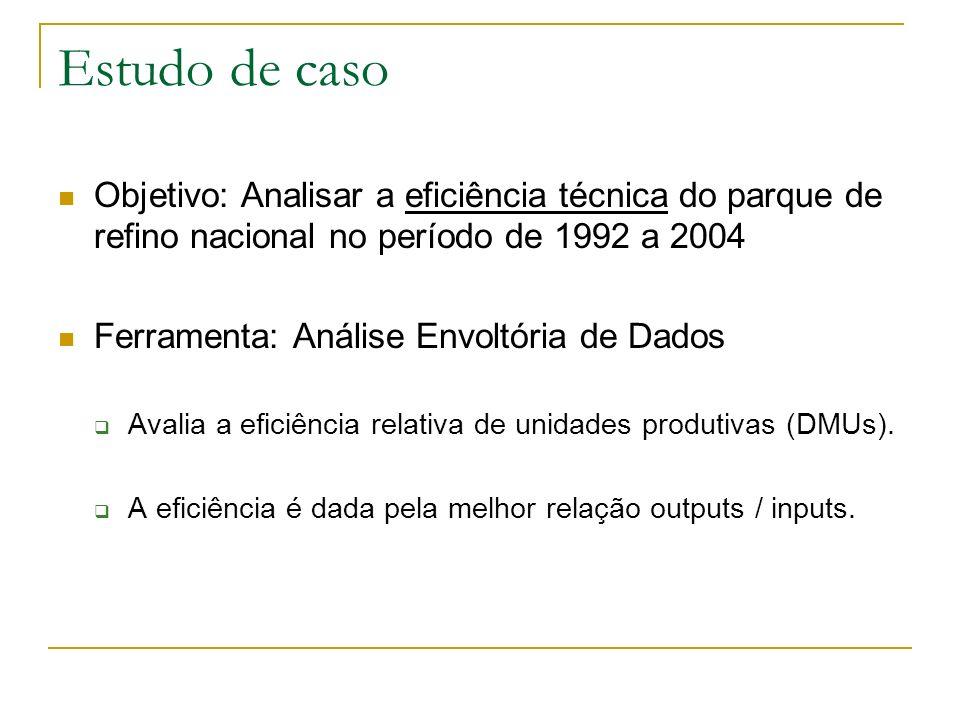 Estudo de caso Objetivo: Analisar a eficiência técnica do parque de refino nacional no período de 1992 a 2004 Ferramenta: Análise Envoltória de Dados