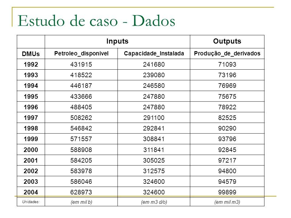 Estudo de caso - Dados InputsOutputs DMUs Petroleo_disponivelCapacidade_InstaladaProdução_de_derivados 1992 43191524168071093 1993 41852223908073196 1