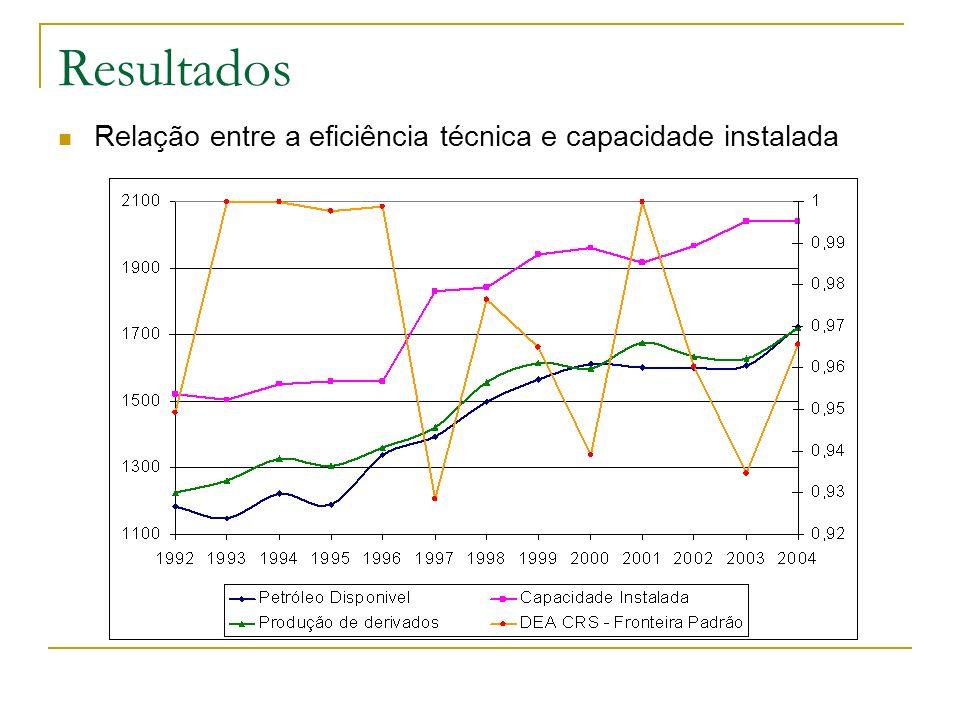 Resultados Relação entre a eficiência técnica e capacidade instalada