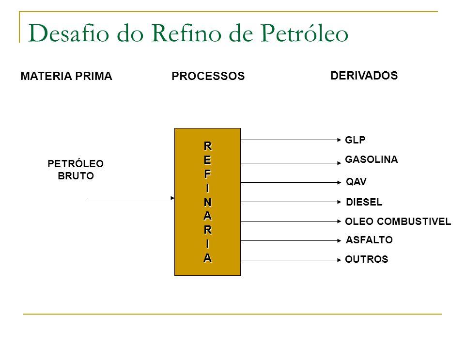 Desafio do Refino de Petróleo MATERIA PRIMAPROCESSOS DERIVADOS REFINARIA PETRÓLEO BRUTO GLP GASOLINA QAV DIESEL OLEO COMBUSTIVEL ASFALTO OUTROS