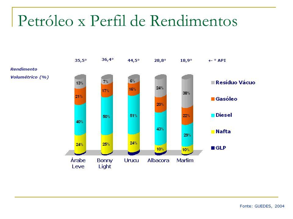Rendimento Volumétrico (%) 35,5° 36,4° 44,5°28,8°18,9° ° API Petróleo x Perfil de Rendimentos Fonte: GUEDES, 2004