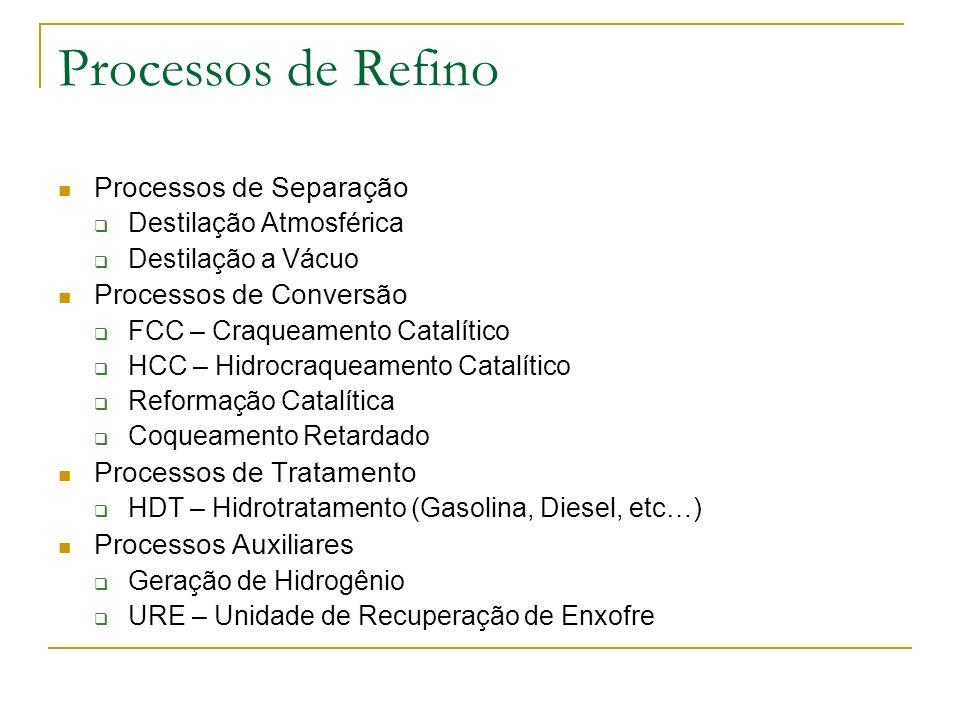 Processos x Perfil de Rendimentos 34% 5% 59% 2% DESTILAÇÃO PERFIL DE RENDIMENTO DE REFINO (PETRÓLEO MARLIM) 35% 34% 22% 9% DEST.& FCC 9% 8% 41% 30% 12% DEST.& FCC & COQUE 9% 6% 47% 5% 11% 9% 22% DEST.& FCC & COQUE & HCC 8% 70% 17% 4% DEST.& HCC & COQUE COQUEOCMÉDIOSGASOLINANAFTAGLP Fonte : Bria, Mauro – Os Desafios Tecnológicos do Refino de Petróleo no Brasil,2004
