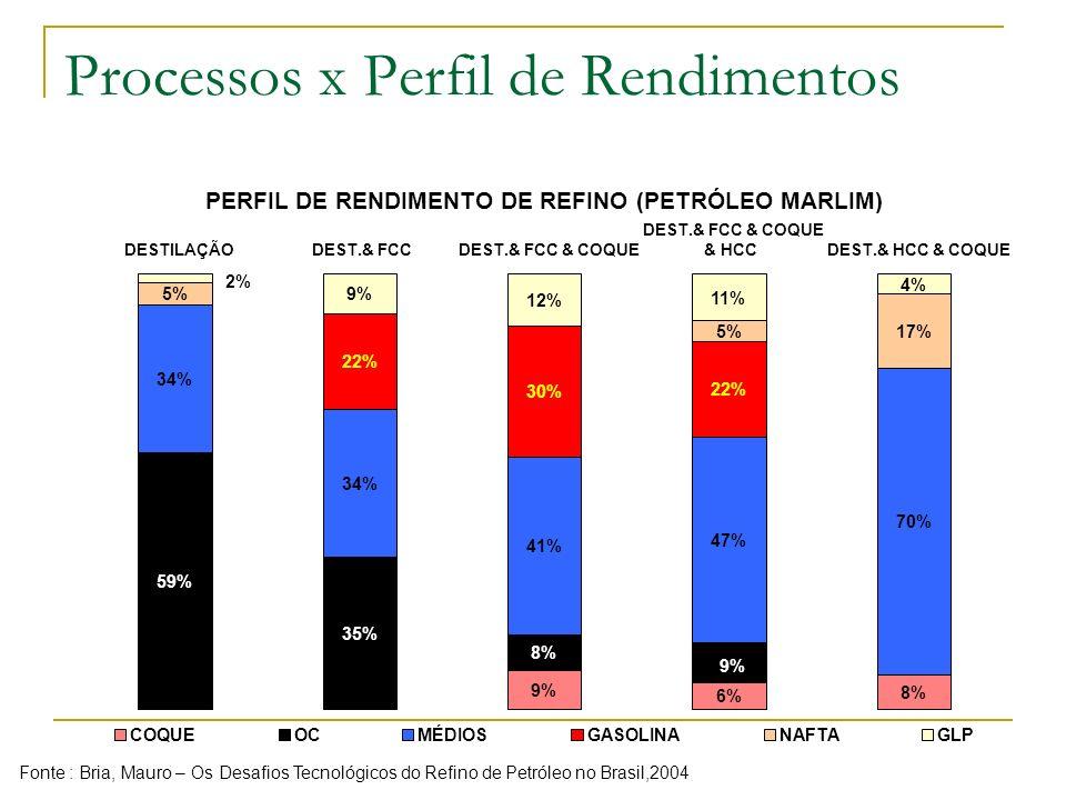 Processos x Perfil de Rendimentos 34% 5% 59% 2% DESTILAÇÃO PERFIL DE RENDIMENTO DE REFINO (PETRÓLEO MARLIM) 35% 34% 22% 9% DEST.& FCC 9% 8% 41% 30% 12
